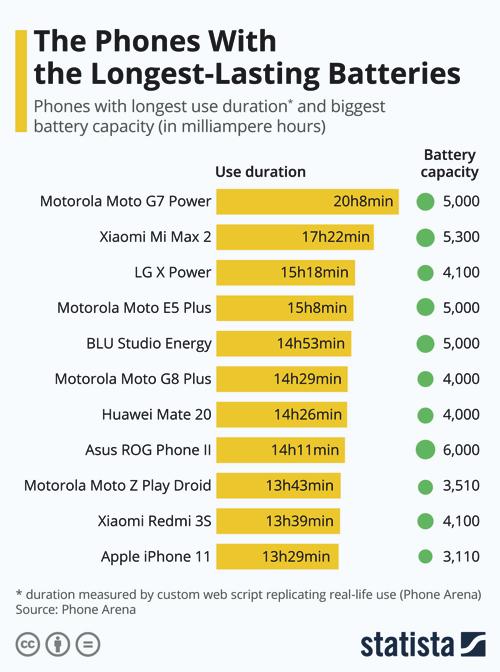 Melyik telefon akkuja bírja a legtovább?
